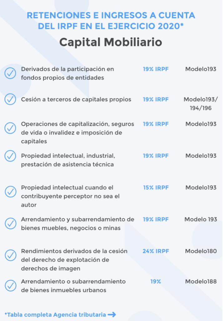 Tabla de retenciones en el certificado de retenciones por alquiler